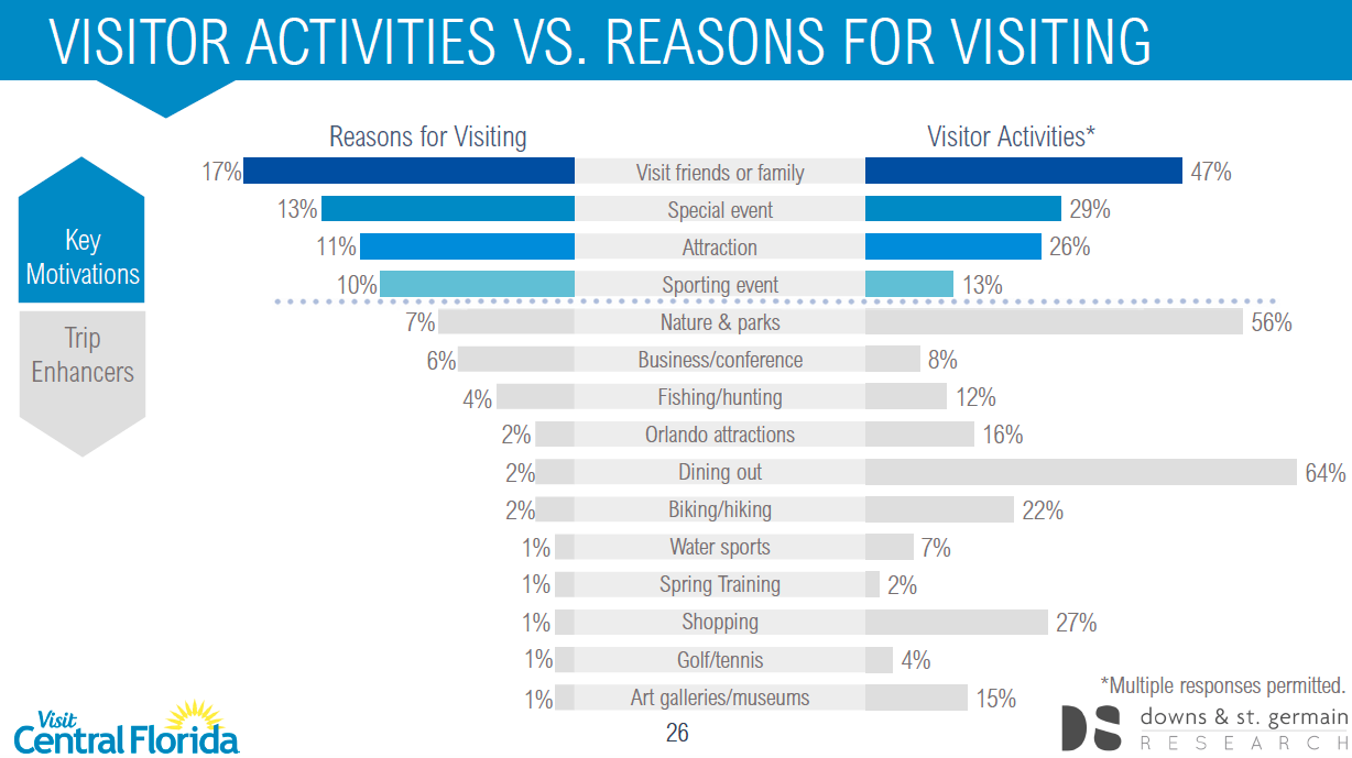 Picture visitor activities vs reason for visiting